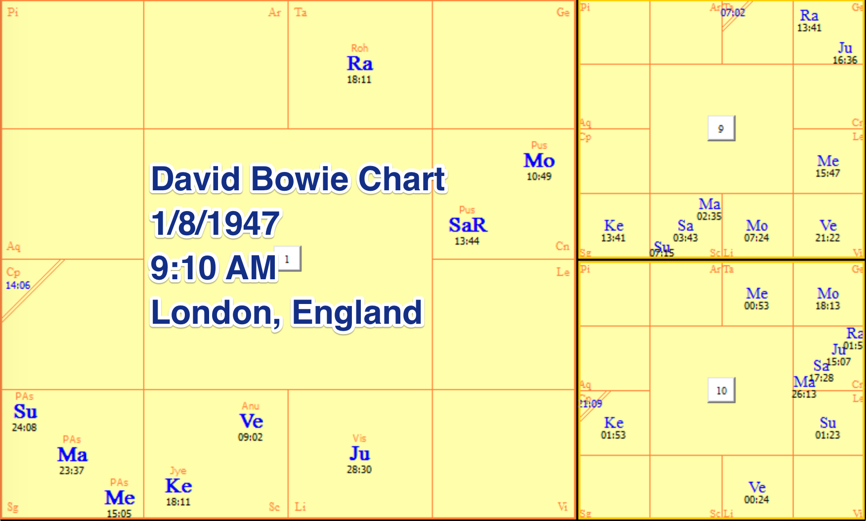 Vedic Astrology – David Bowie Case Study