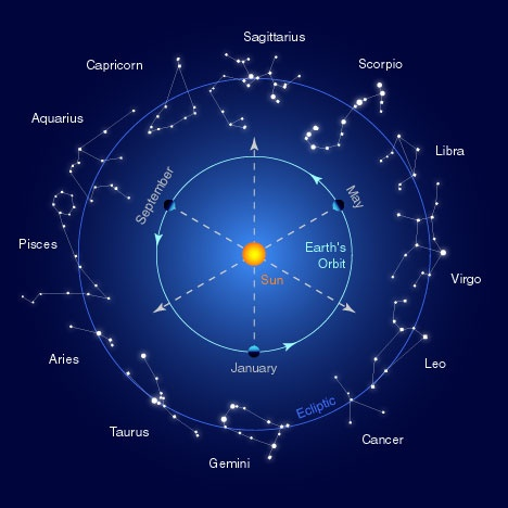 Astronomy and Astrology of Retrograde and Combustion - Vedic