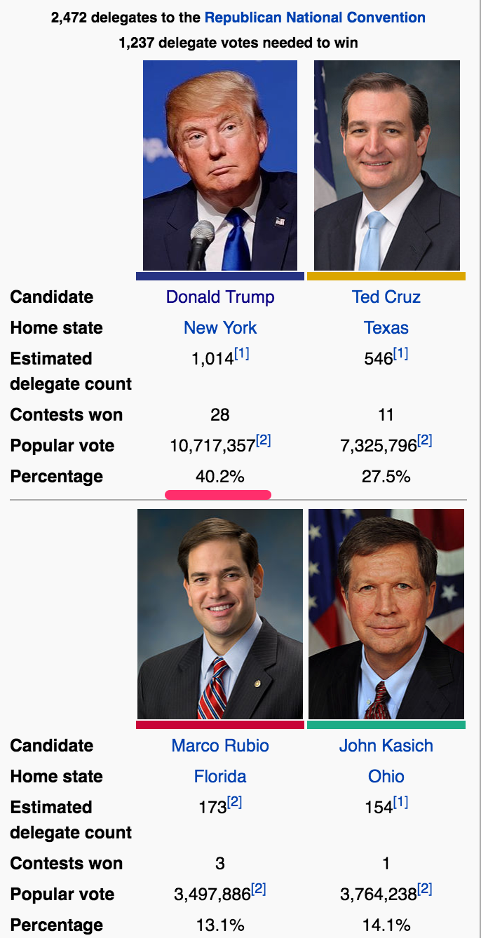 Republican_Party_presidential_primaries__2016_-_Wikipedia__the_free_encyclopedia